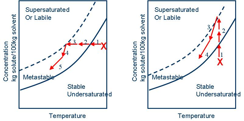 Solubility Curve Solubility Curves That